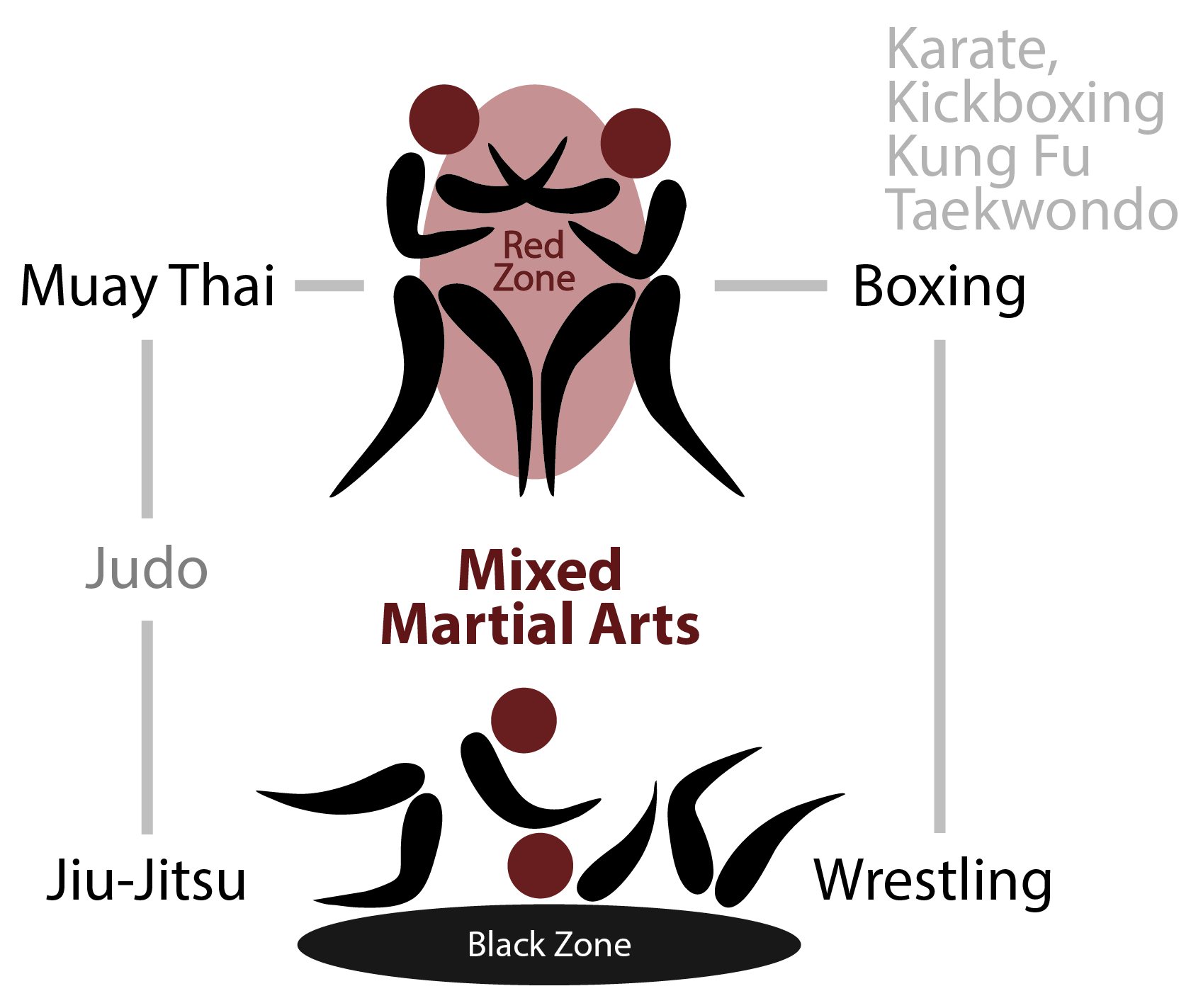 Image result for different mma disciplines