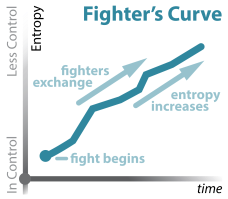 Portfolio - Fighting Science, Fighter's Curve_i. Figher's Curve