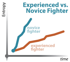 Portfolio - Fighting Science, Fighter's Curve_ii. Experienced vs. Novice Fighter