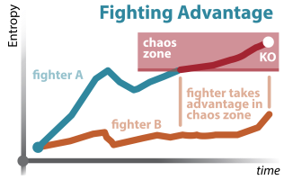Portfolio - Fighting Science, Fighter's Curve_v. Fighting Advantage