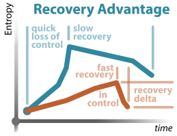 Portfolio - Fighting Science, Fighter's Curve_vi. Recovery Advantage